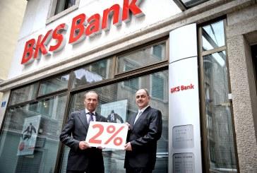 Neto dobit Grupe BKS Bank 53,6 mil. eura