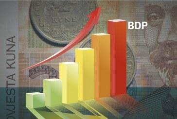 BDP porastao 2,7 posto – više nego što se očekivalo!