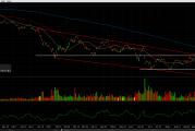 Tehnička analiza dionice Deutsche Bank AG [NYSE:DB]