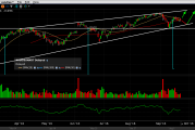 Tehnička analiza dionice Broadcom Limited [NASD:AVGO]