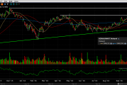 Tehnička analiza dionice Baidu, Inc. [NASD:BIDU]