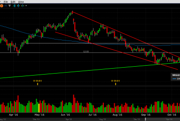 Tehnička analiza dionice NRG Energy, Inc. [NYSE:NRG]