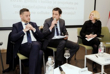 Poduzetnici ove godine ugovorili deset puta više sredstava iz EU fondova